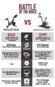 Peloton vs Bodycraft SPR
