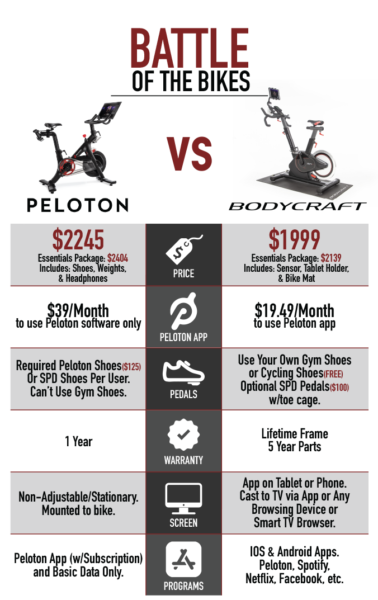 Peloton vs Bodycraft SPR