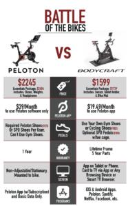Peloton vs Bodycraft SPT