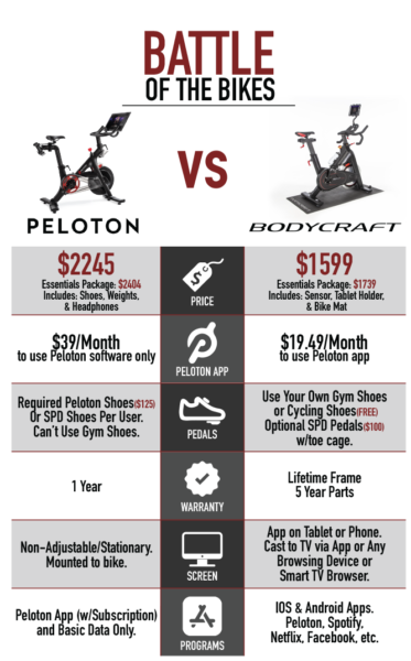 Peloton vs Bodycraft SPT